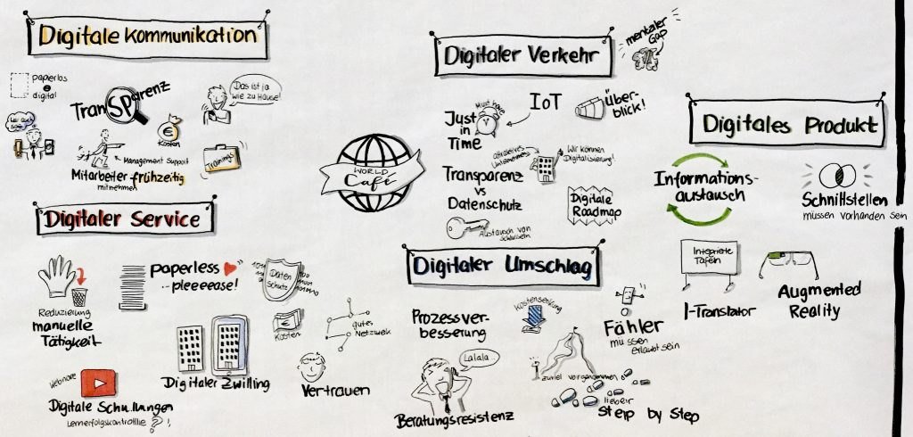 Graphical Recording des World-Café beim Tag der Logistik 2019