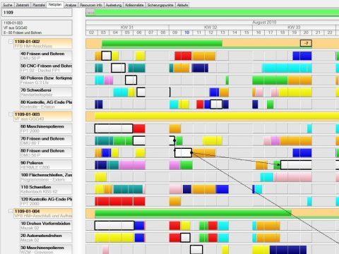 Netzplan eines MES