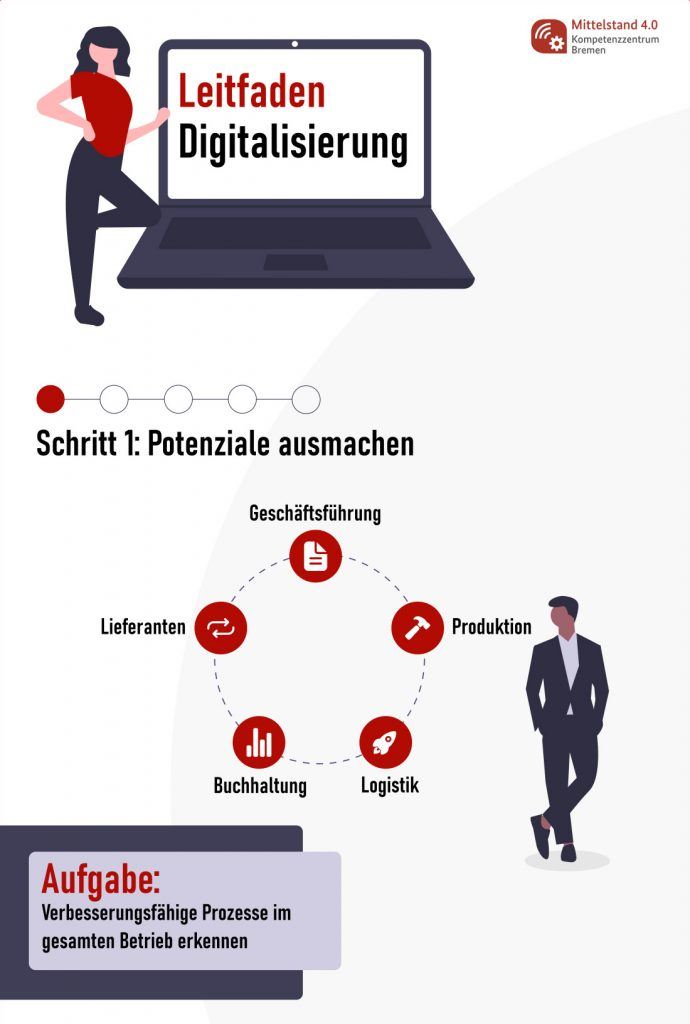 Leitfaden Digitalisierung_Schritt_1
