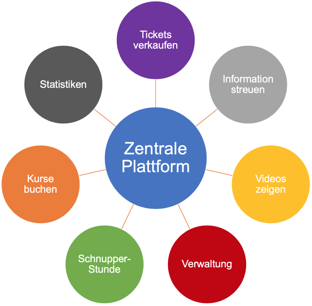 zentrale Plattform Organigramm