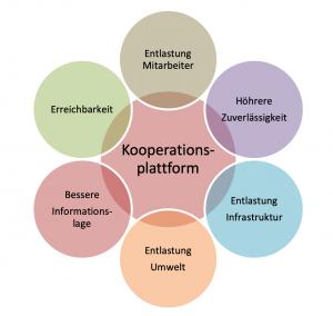 Kooperationsplattform Organigram