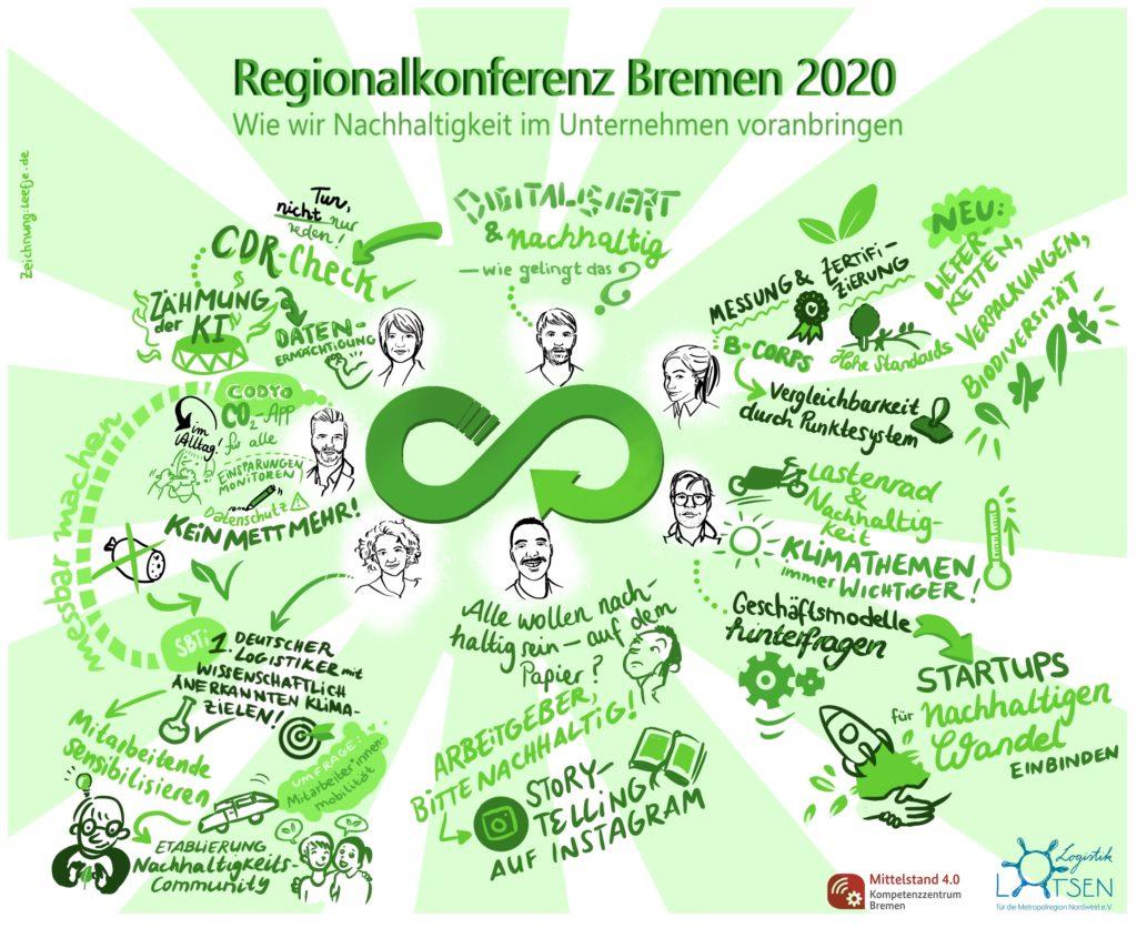Regionalkonferenz Collage
